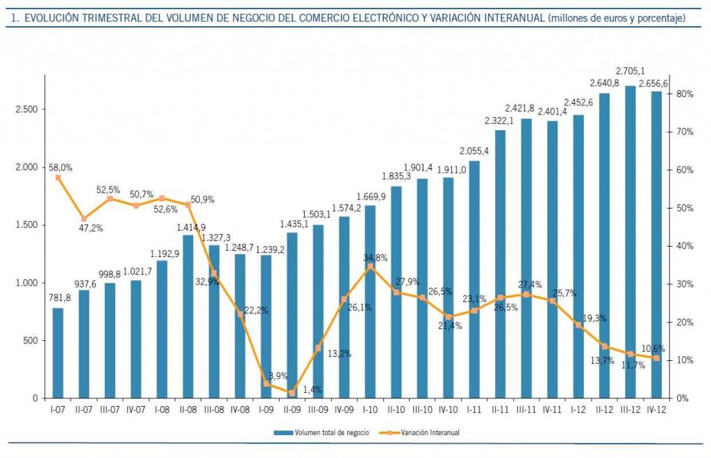 Evolución e-commerce en España