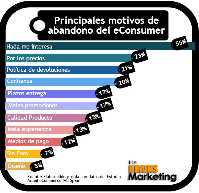 Motivos-abandono-consumidor